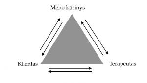 Dailės terapija. Trišalis santykis: tarp kliento, terapeuto ir meno kūrinio